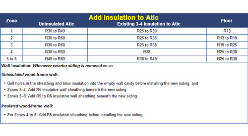 Insulation R-value Chart in Maryland MD